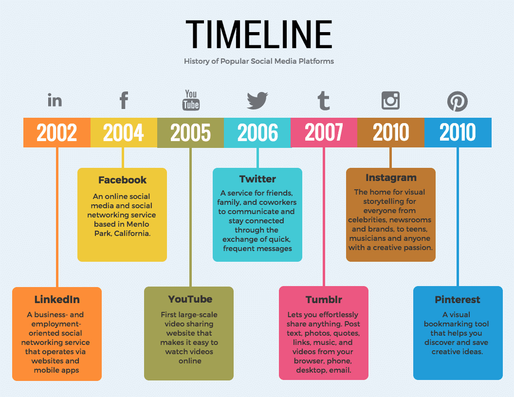 Free Timeline Template Word Beautiful 36 Timeline Template Examples and Design Tips Venngage