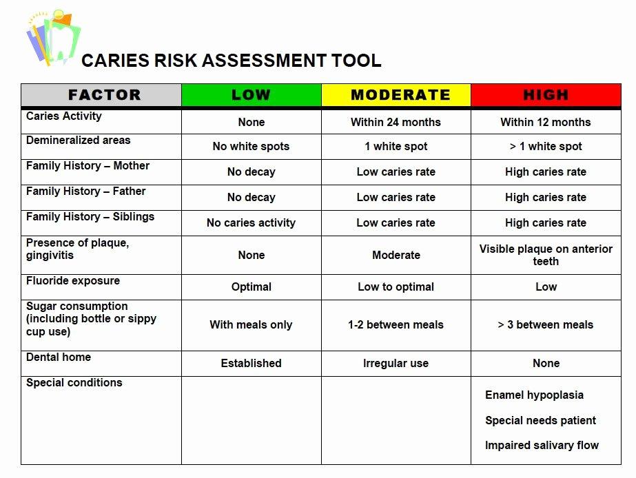 Health Risk assessment Questionnaire Template Awesome Dental Risk assessment Questionnaire – the Kids Dentist