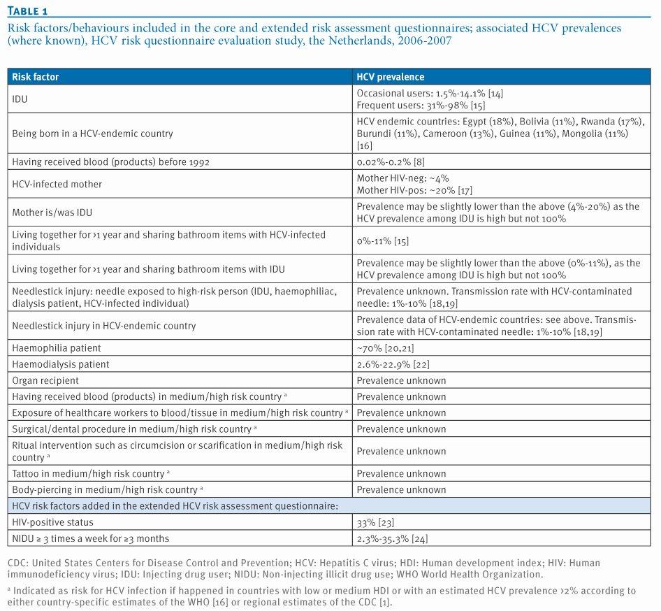 Health Risk assessment Questionnaire Template Elegant Eurosurveillance Evaluation Of A Risk assessment