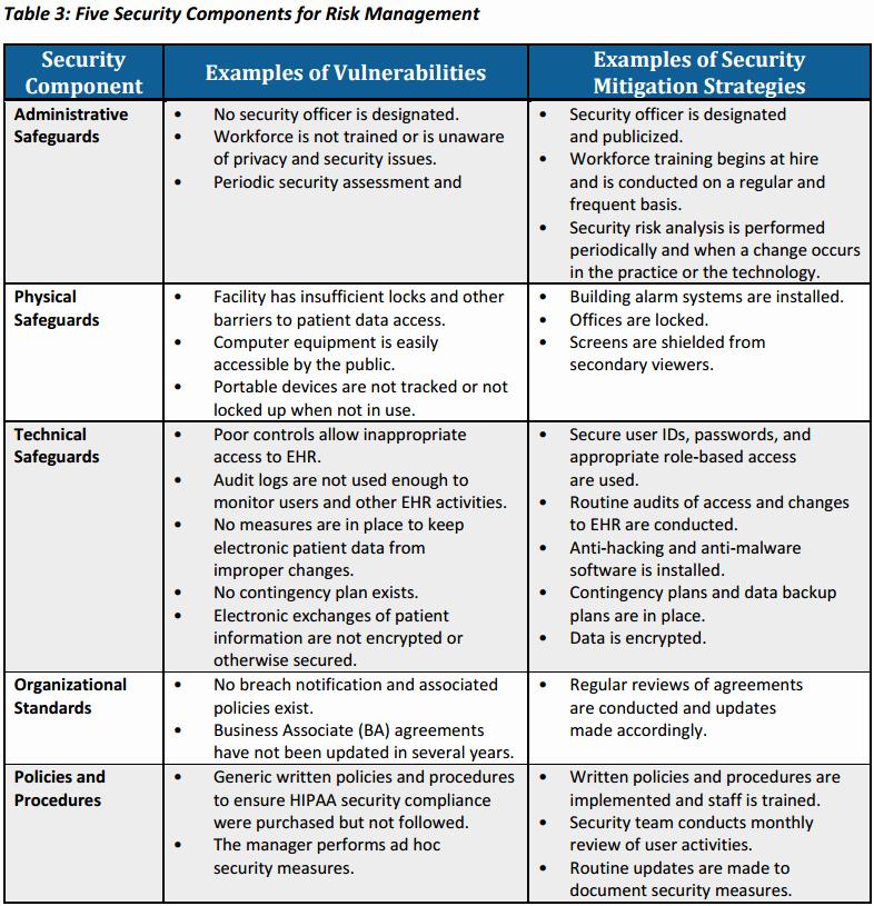 Health Risk assessment Questionnaire Template Unique Hipaa Risk assessment