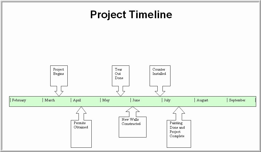 History Timeline Template Word Awesome Timeline Template Word