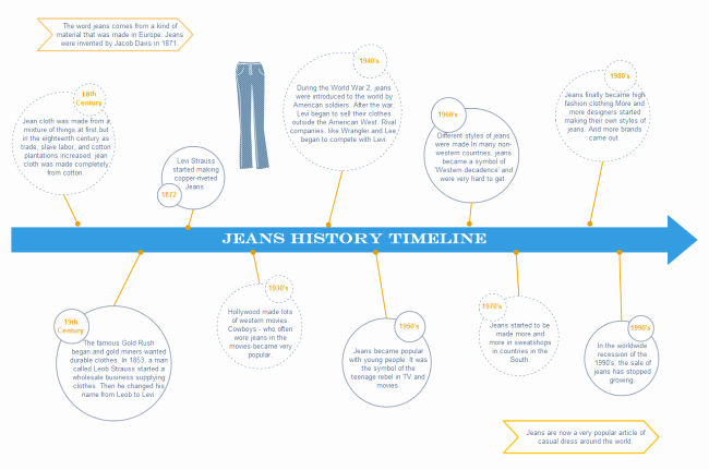 History Timeline Template Word New A Free Customizable Jeans History Timeline Template is