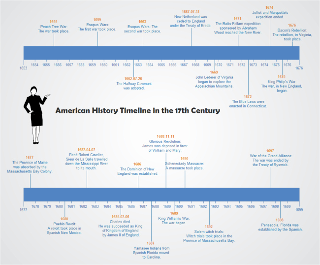 History Timeline Template Word Unique An Editable Timeline Template American History Timeline