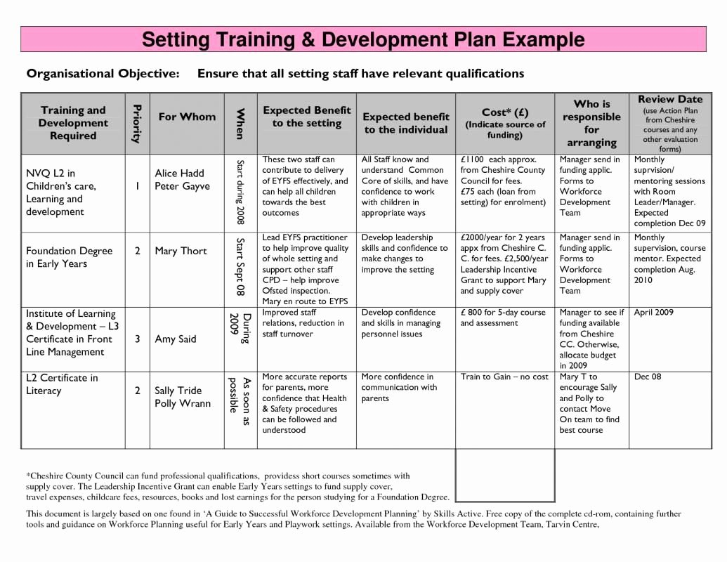 Individual Employee Training Plan Template Unique Employee Development Plans Templates Template