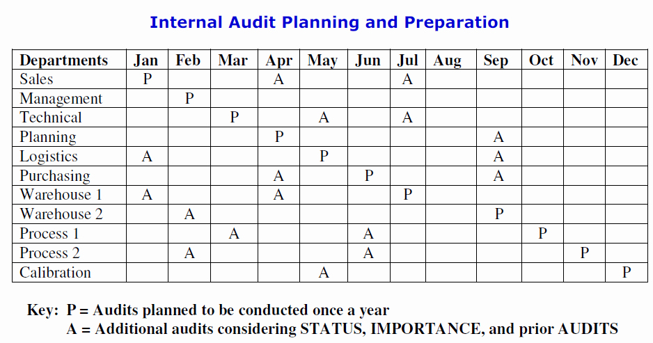 Internal Audit Programme Template Beautiful iso 9001 2015 Clause 9 2 Internal Audit by Pretesh Biswas