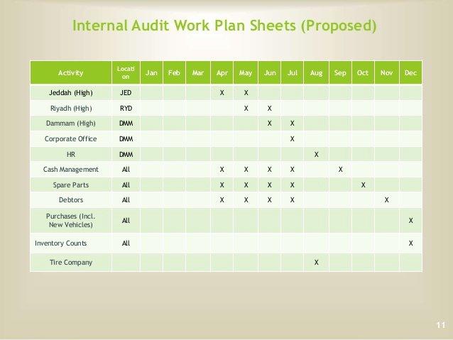 Internal Audit Programme Template Lovely Internal Audit Plan 2015