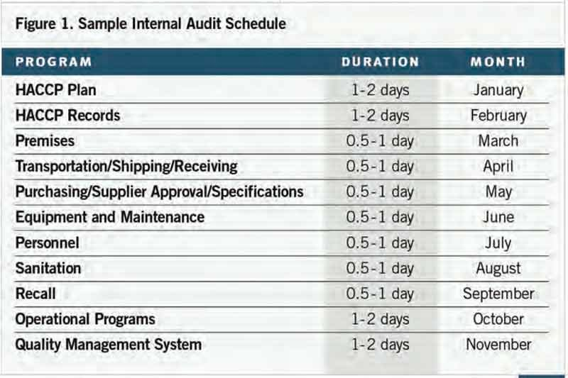 Internal Audit Programme Template Lovely Internal Audits Create Opportunity for Food organizations