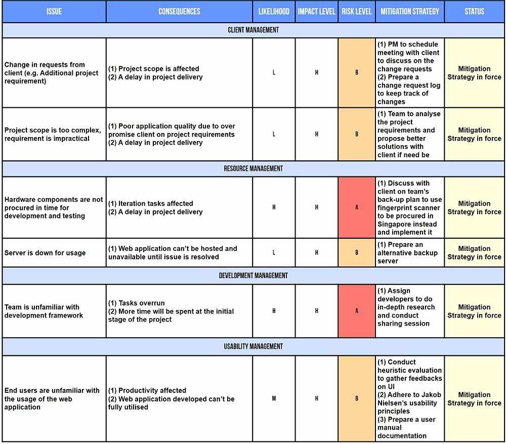 It Security Risk assessment Template Awesome is480 Team Wiki 2013t1 Prime Factor Risk assessment is480