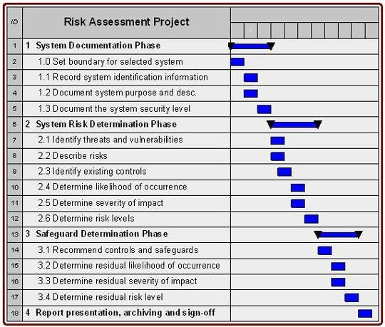 It Security Risk assessment Template Beautiful Cyber Security Strategic Plan Template Templates