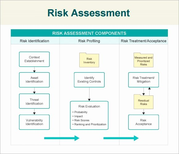 It Security Risk assessment Template Beautiful Free 7 Security assessment Templates In Samples Examples