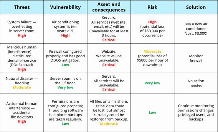 It Security Risk assessment Template Elegant Information Security Risk assessment Checklist