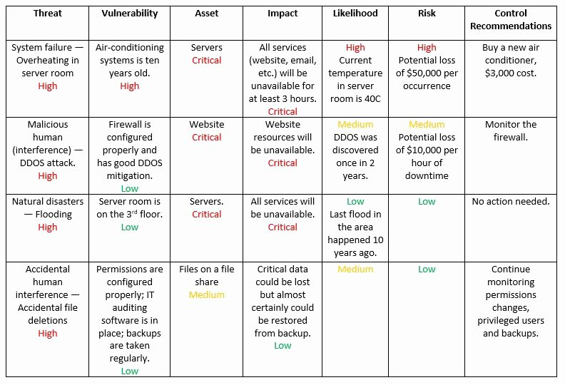 It Security Risk assessment Template Lovely How to Perform It Security Risk assessment