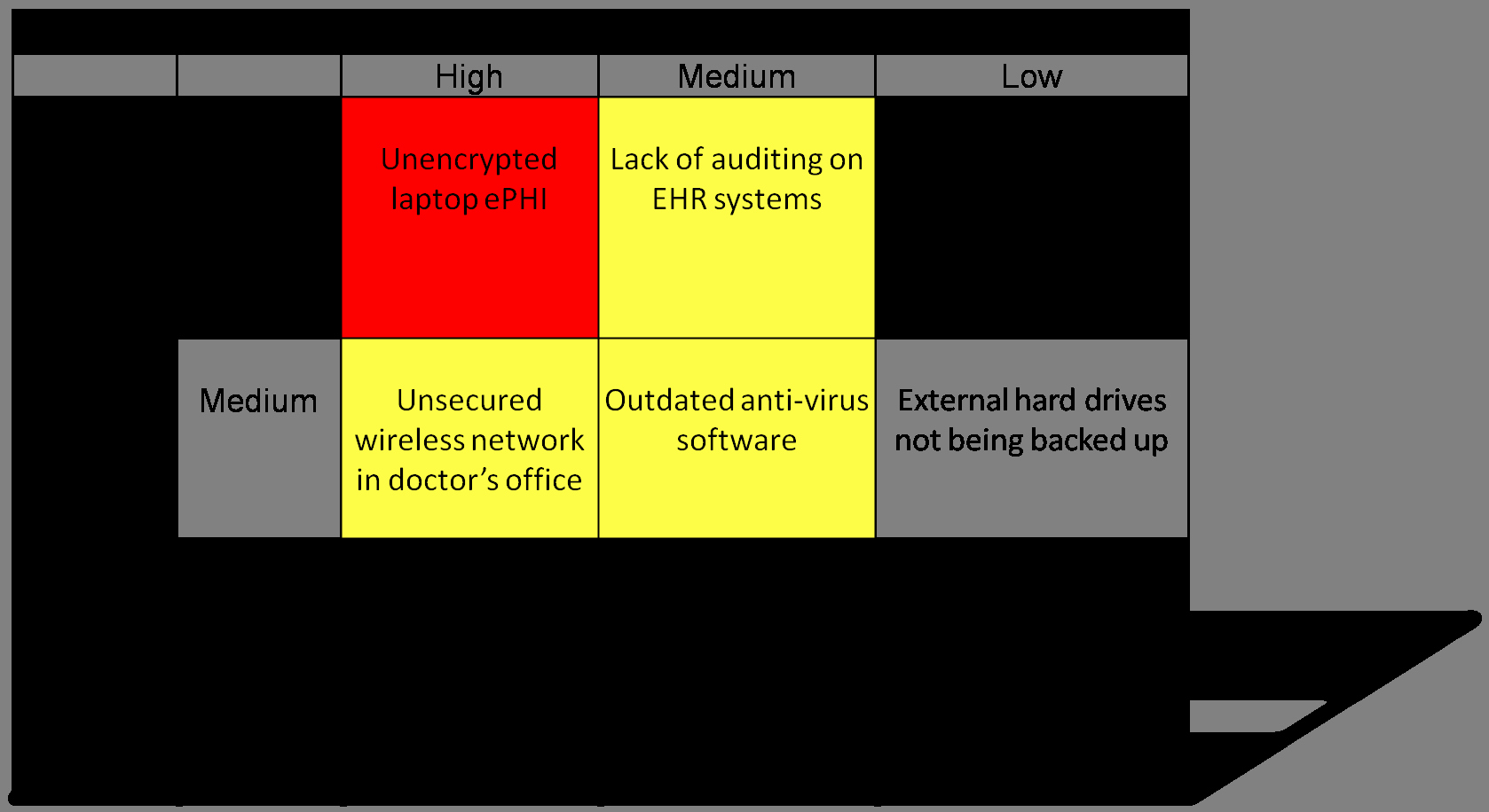 It Security Risk assessment Template Unique Security Risk Analysis for Meaningful Use Mips Macra & Hipaa