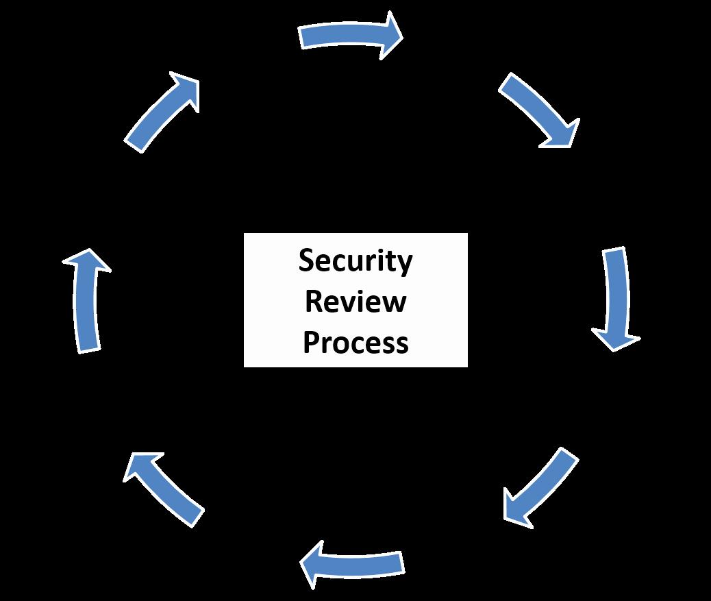 It Security Risk assessment Template Unique Security Risk assessment Los Angeles It Security
