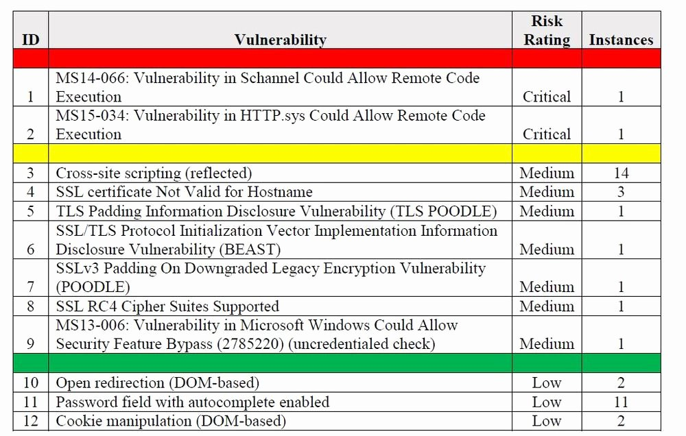 It Security Risk assessment Template Unique Site or Remote Vulnerability assessment Services