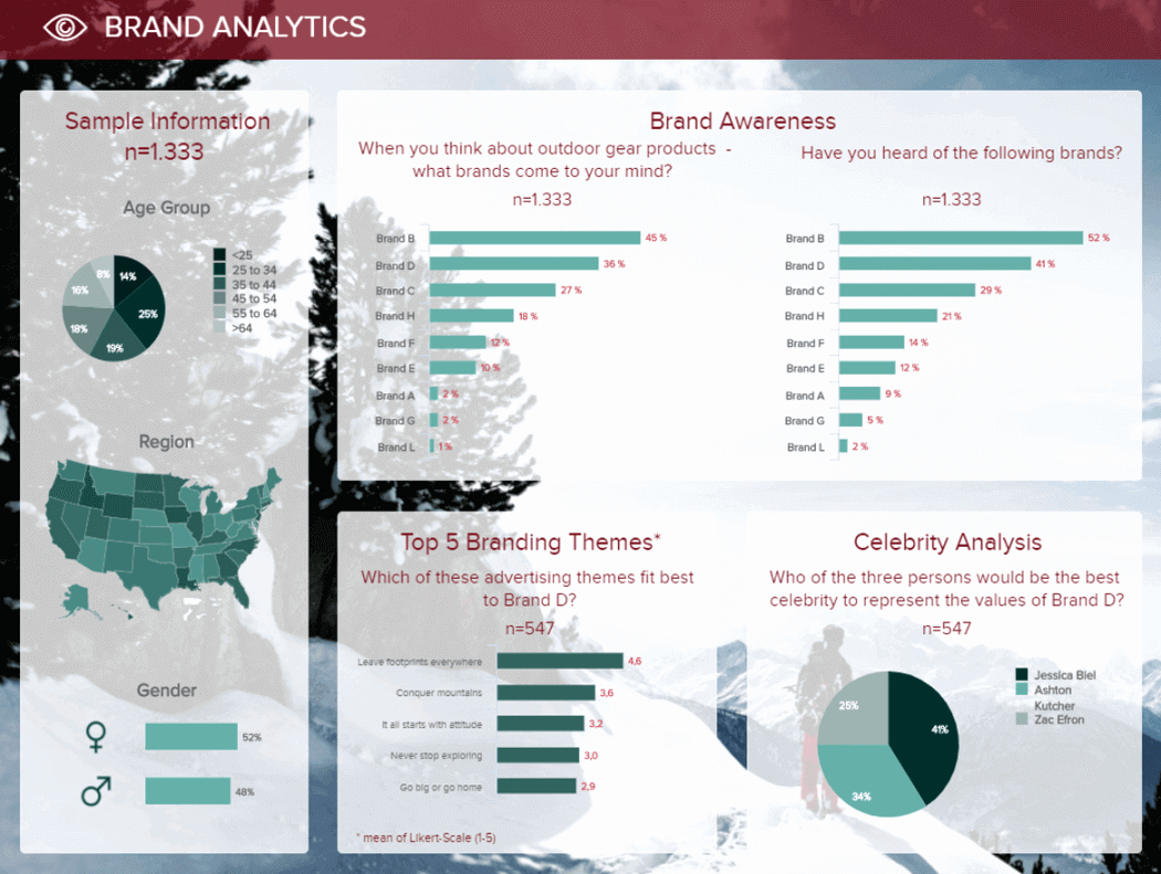 Market Analysis Report Template Awesome Market Research Results Build Professional Market