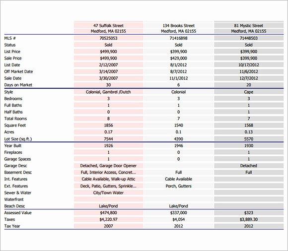 Market Analysis Report Template Beautiful Sample Real Estate Market Analysis Template 7 Free