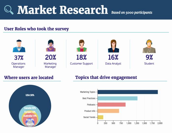 Market Analysis Report Template Fresh 30 Business Report Templates Every Business Needs Venngage