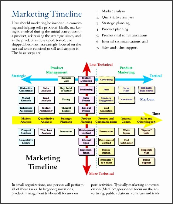 Marketing Timeline Template Excel Awesome 5 Advertising Plan Template In Excel Sampletemplatess