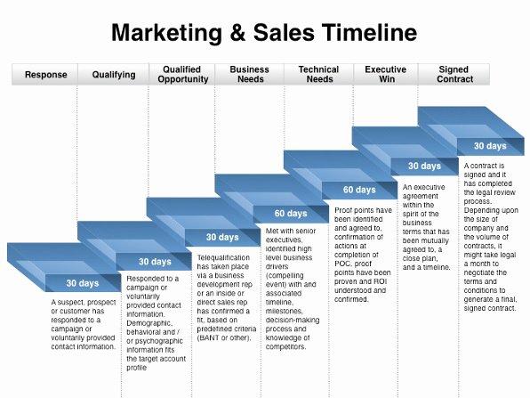 Marketing Timeline Template Excel Elegant Marketing Plan Timeline Templates