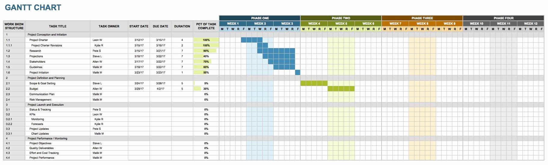 Marketing Timeline Template Excel Fresh Free Marketing Timeline Tips and Templates Smartsheet