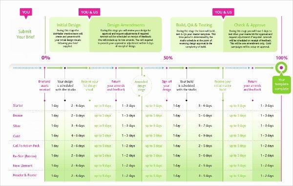 Marketing Timeline Template Excel Lovely Marketing Timeline Template – 7 Free Excel Pdf Documents