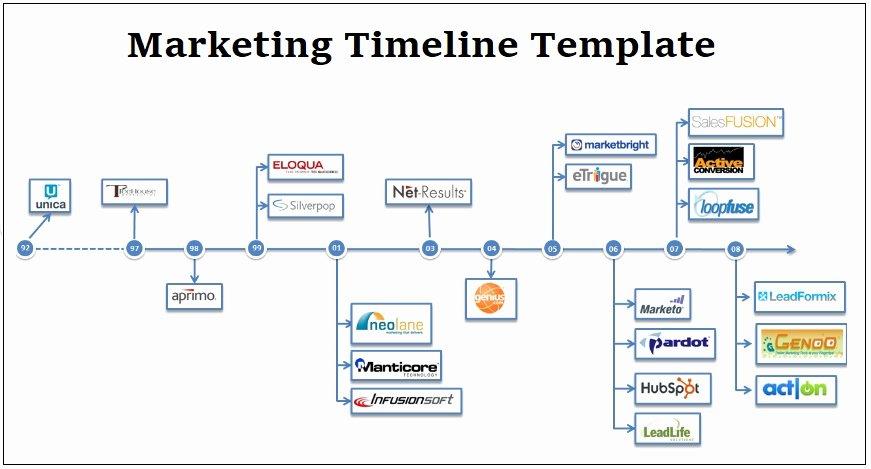 Marketing Timeline Template Excel Luxury Marketing Timeline Templates