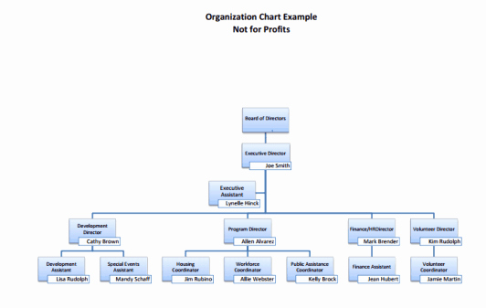 Org Chart Template Word Fresh 41 Free organization Chart Templates In Word Excel Pdf