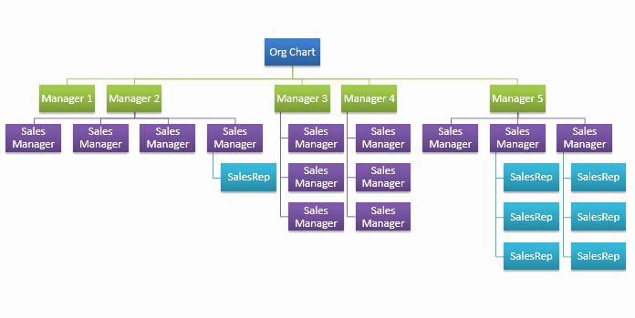 Organization Chart Template Excel Inspirational organizational Chart Template Vba Hierarchy