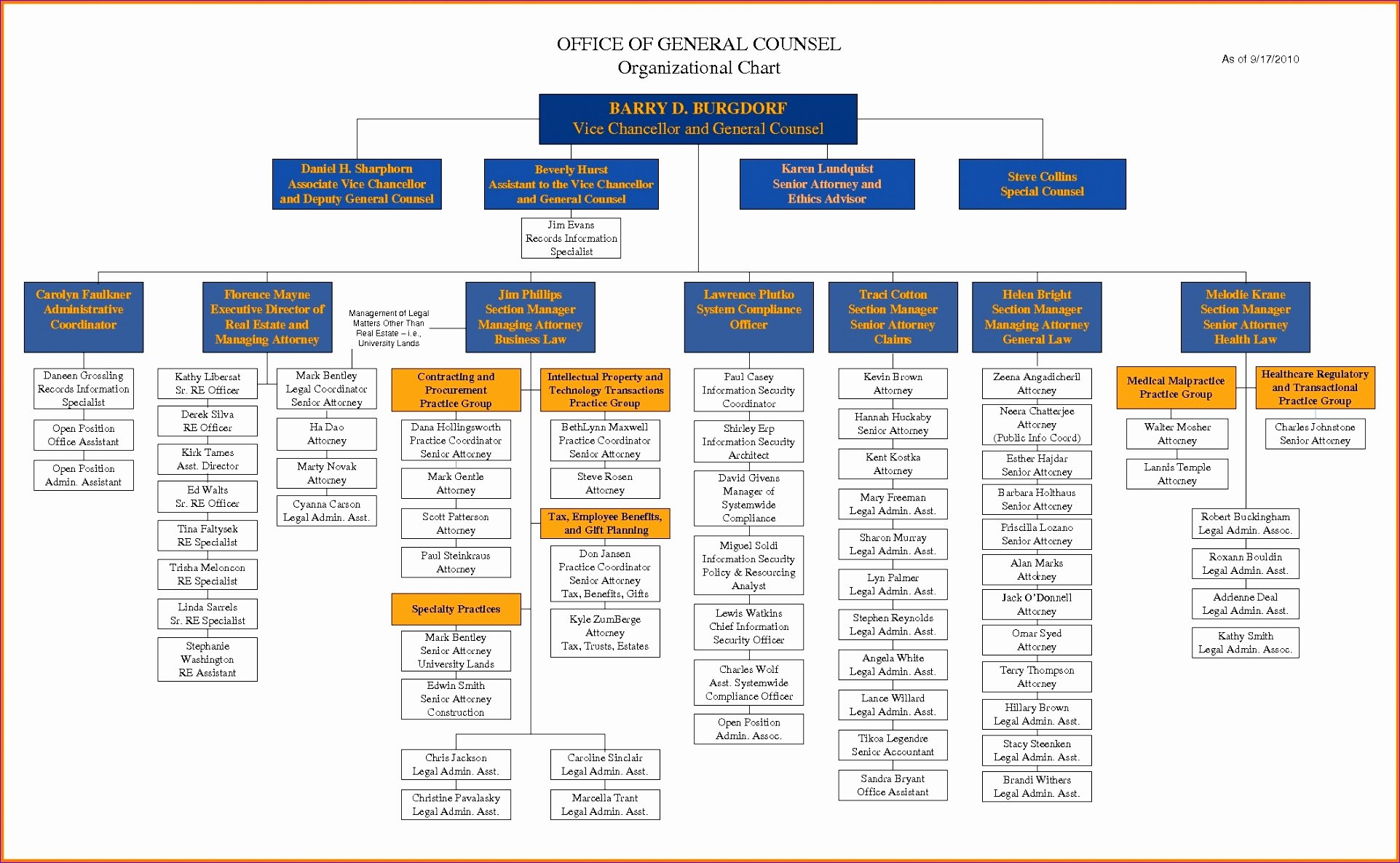 Organization Chart Template Excel Lovely 8 org Chart Template Excel 2010 Exceltemplates