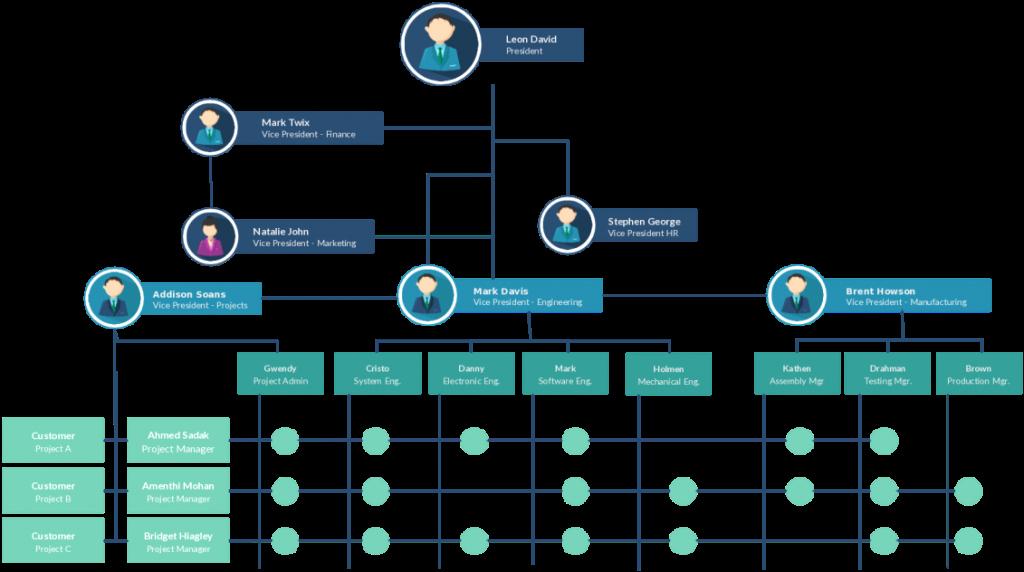 Organizational Chart Template Free Fresh organizational Chart Templates