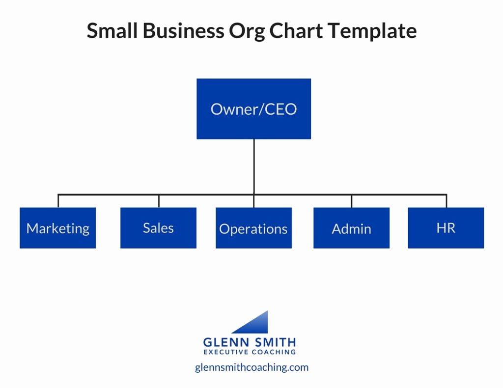 Organizational Chart Template Free New How to organize Your Small Businessglenn Smith Coaching