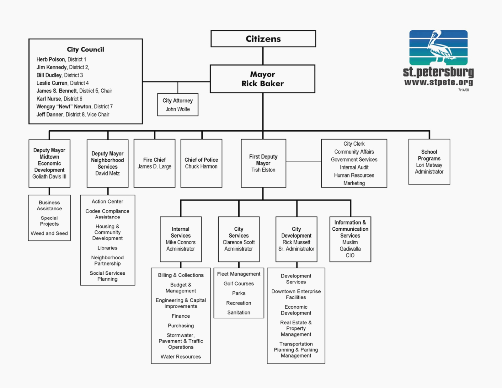 Organizational Chart Template Word Fresh 12 solid Evidences attending Free