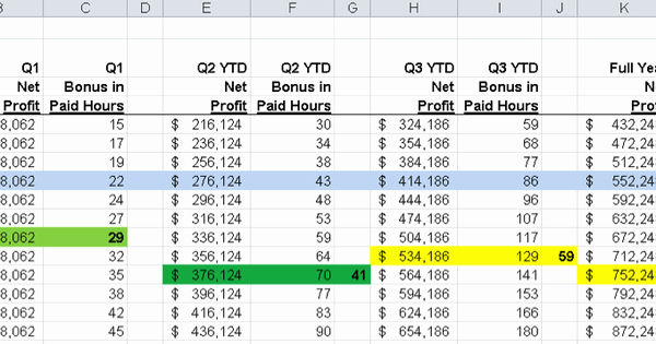 Performance Based Bonus Plan Template Awesome How to Build Incentive Plans that Actually Work