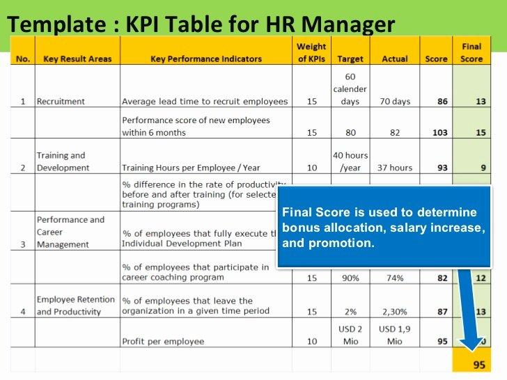 Performance Based Bonus Plan Template Awesome Kpi for Hr Manager Sample Of Kpis for Hr