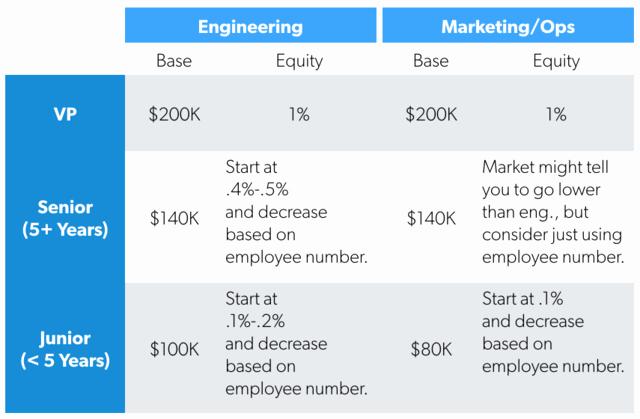 Performance Based Bonus Plan Template Elegant A Counterintuitive System for Startup Pensation