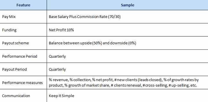 Performance Based Bonus Plan Template Luxury Short Term Sales Incentive Framework Pesync