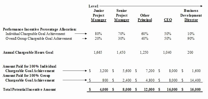 Performance Based Bonus Plan Template New 4 Bonus Structure Templates formats Examples In Word Excel