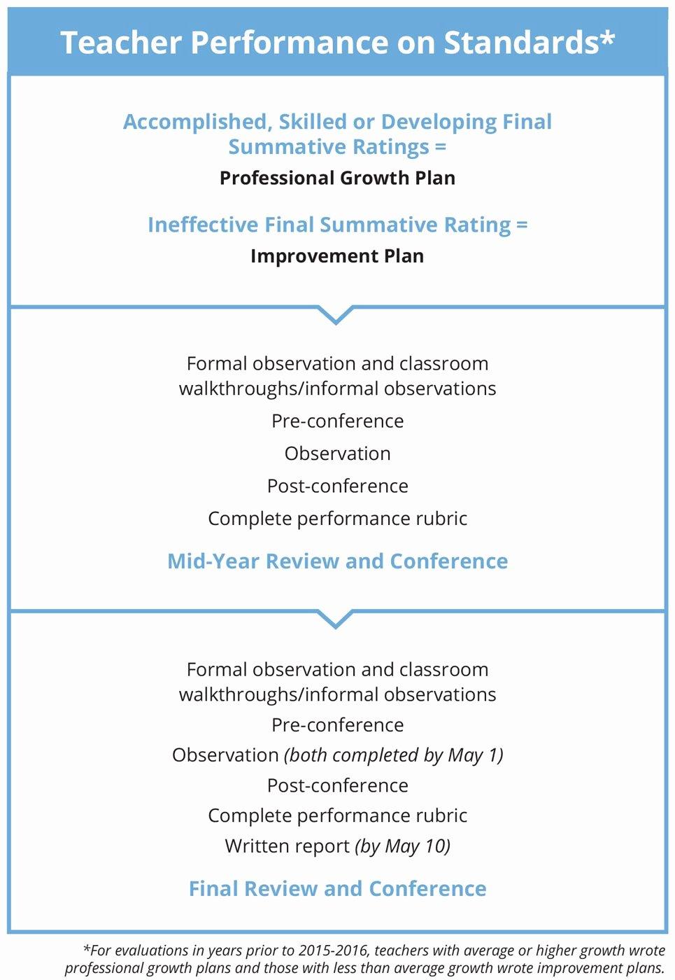 Professional Growth Plan Templates Elegant Teacher Performance