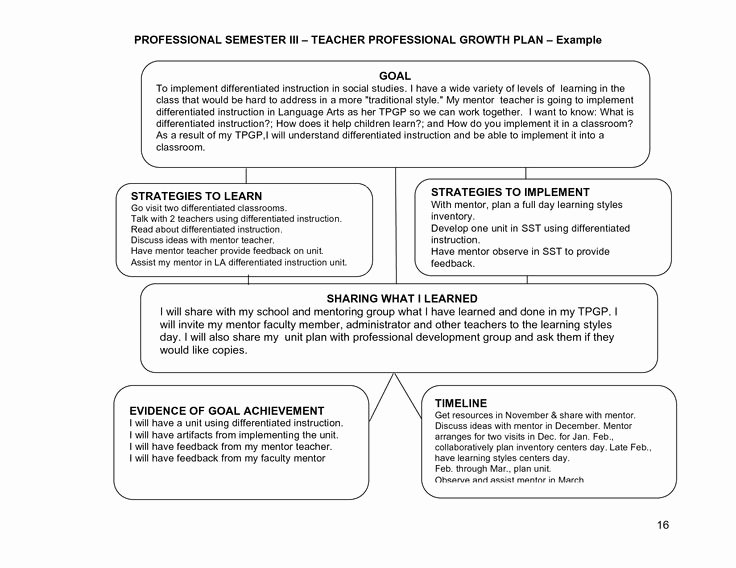 Professional Growth Plan Templates Luxury Learning Plans or Goals for Teachers