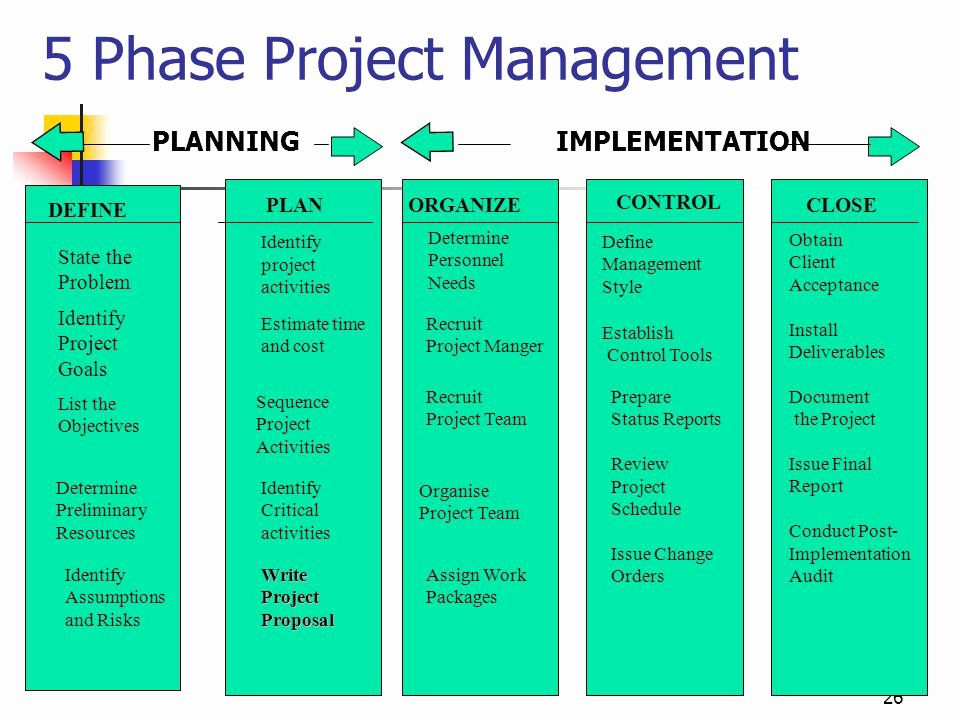 Project Closeout Checklist Template Unique Fundamentals Of Project Management Ppt
