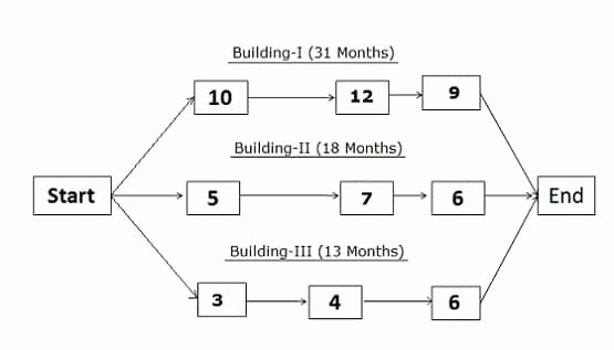 Project Network Diagram Template Lovely Critical Path Method Cpm In Project Management – Pm