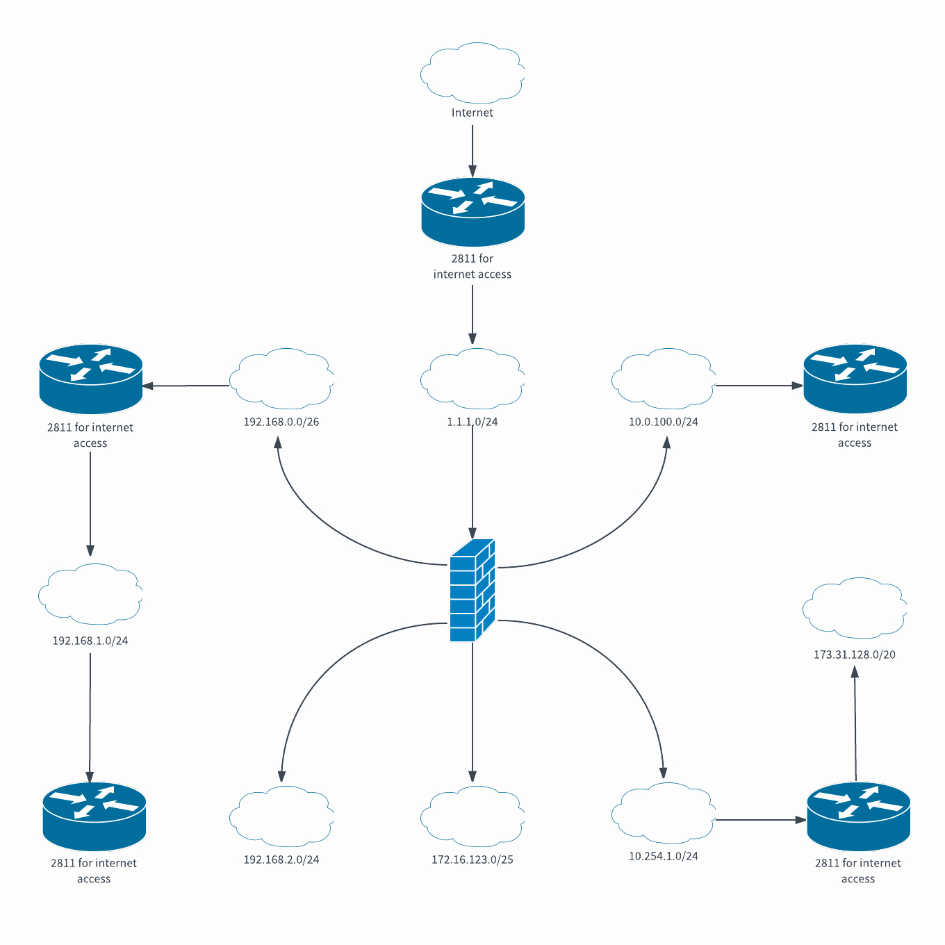 Project Network Diagram Template Lovely Logical Network Diagram Template