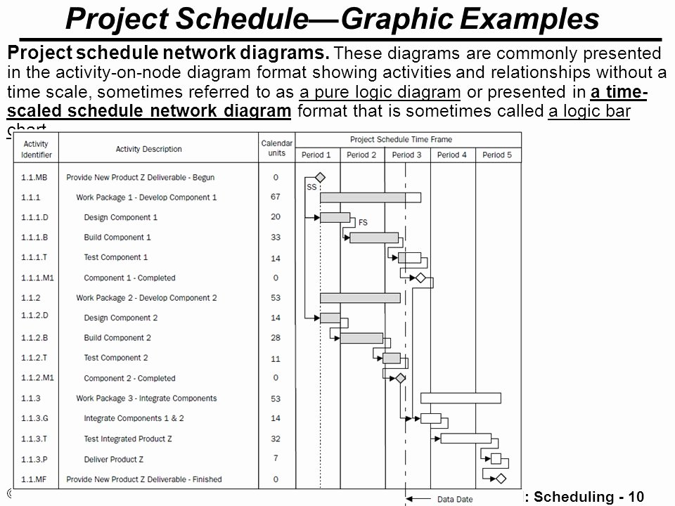 Project Network Diagram Template Luxury Project Time Management Ppt