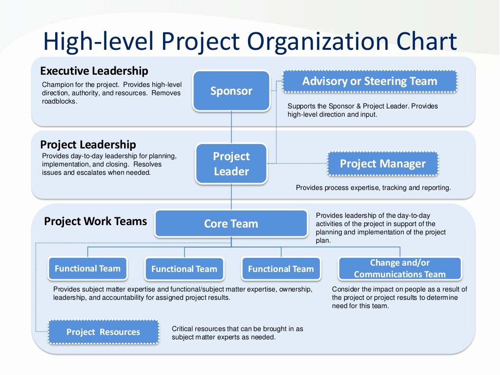 Project organization Chart Template Awesome organization Chart & Project Responsibilities