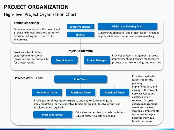 Project organization Chart Template Beautiful Project organization Powerpoint Template