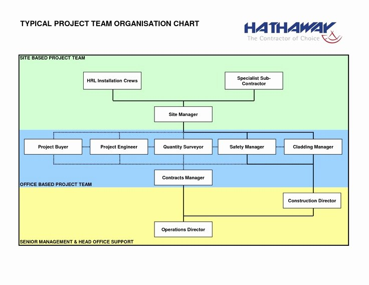 Project organization Chart Template Best Of 13 Best Chart Templates Images On Pinterest