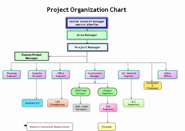 Project organization Chart Template Best Of 17 Best Images About Chart Templates On Pinterest