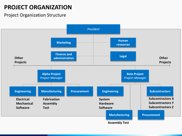 Project organization Chart Template Best Of Project organization Powerpoint Template