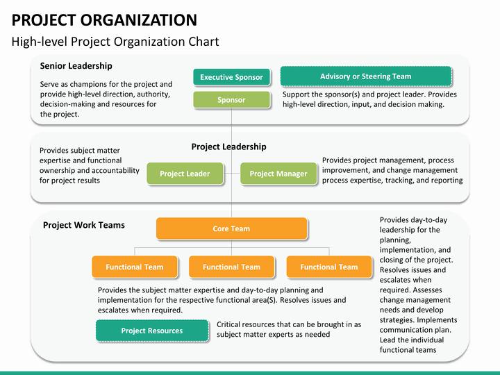 Project organization Chart Template Elegant Project organization Powerpoint Template